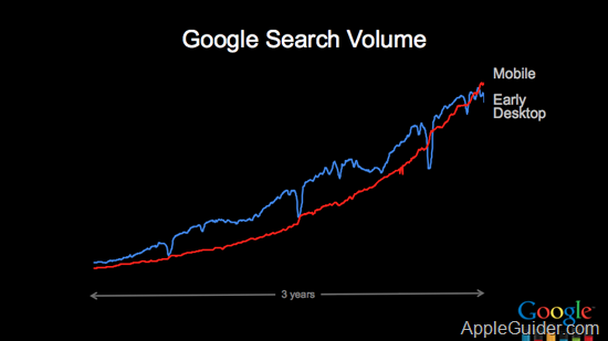 Mobile-Traffic-Growth-Chart