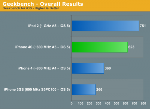 Geekbench-overall